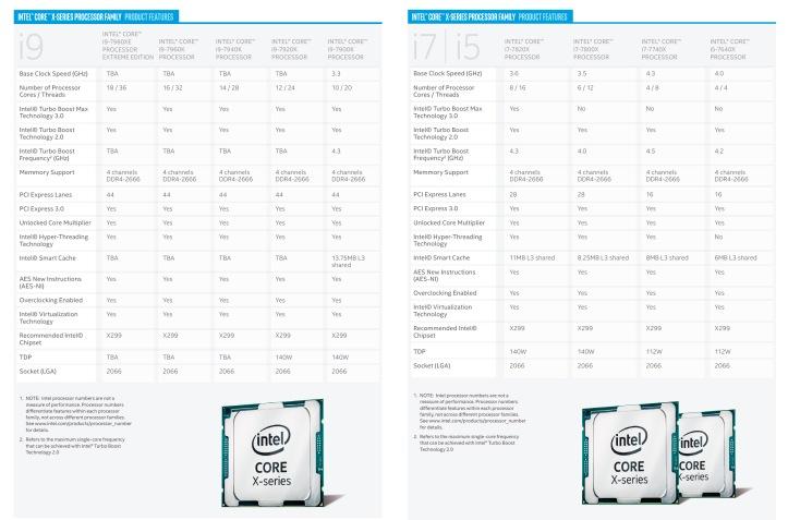 Core X-series specs
