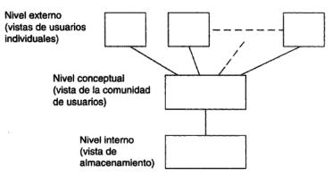 Arquitectura de la Base de Datos