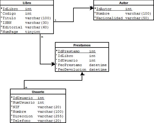 Modelo relacional de Biblioteca