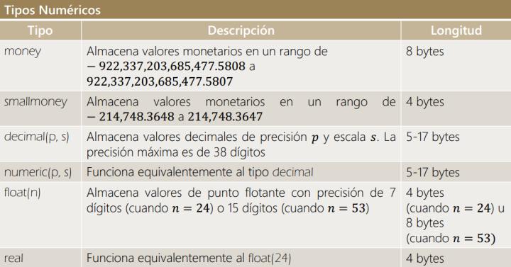 Tipos de dato decimal de MSSQL
