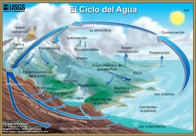 water-cycle-spanish-screen