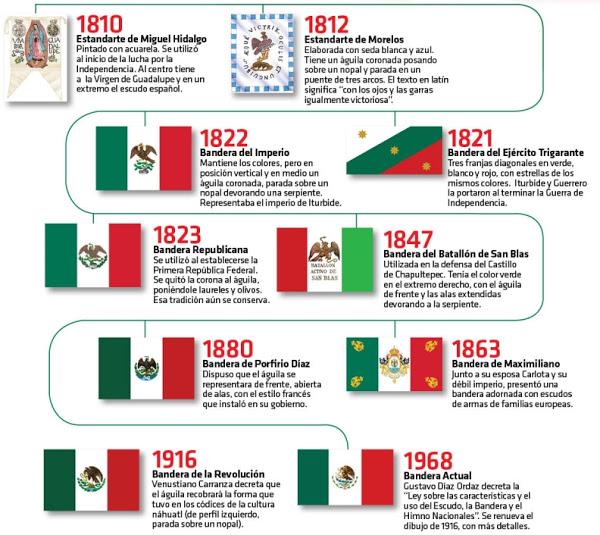 imagenes-de-todas-las-banderas-de-mexico-soloesciencia.com_infografia_