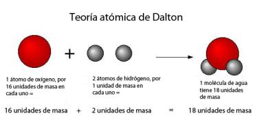 teoria-atomica-dalto-pesos-relativos