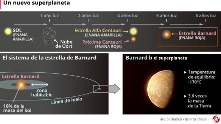 planeta_barnard