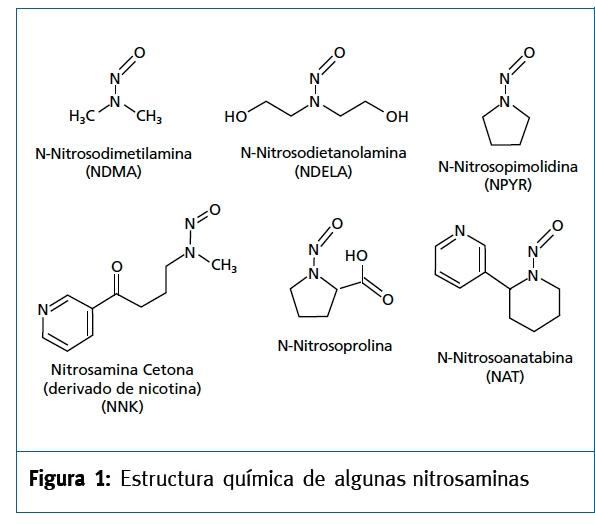 La importancia del análisis de nitrosaminas por TEA_Fig1.jpg